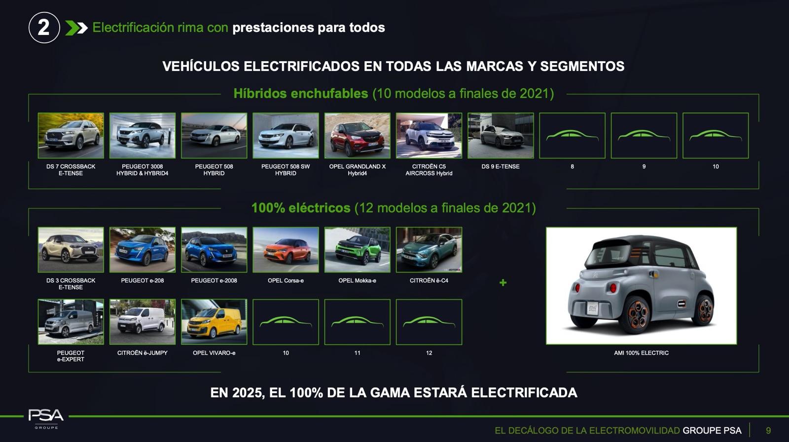 Modelos electrificados del Grupo PSA en 2020