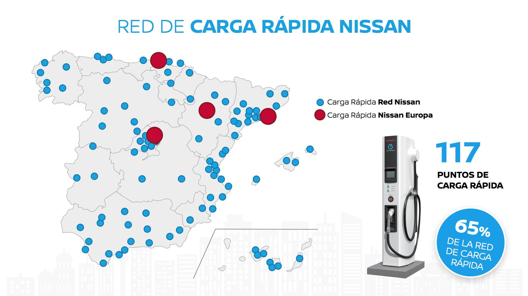 Red de carga rápida coches eléctricos de Nissan