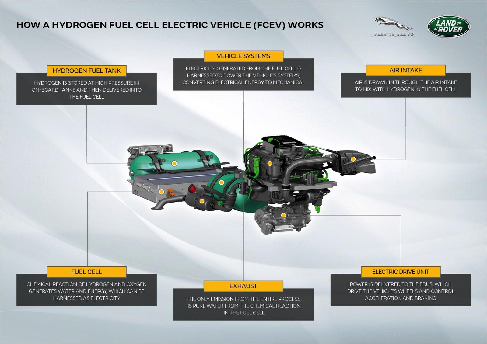 Proyecto Zeus Land Rover Defender hidrógeno