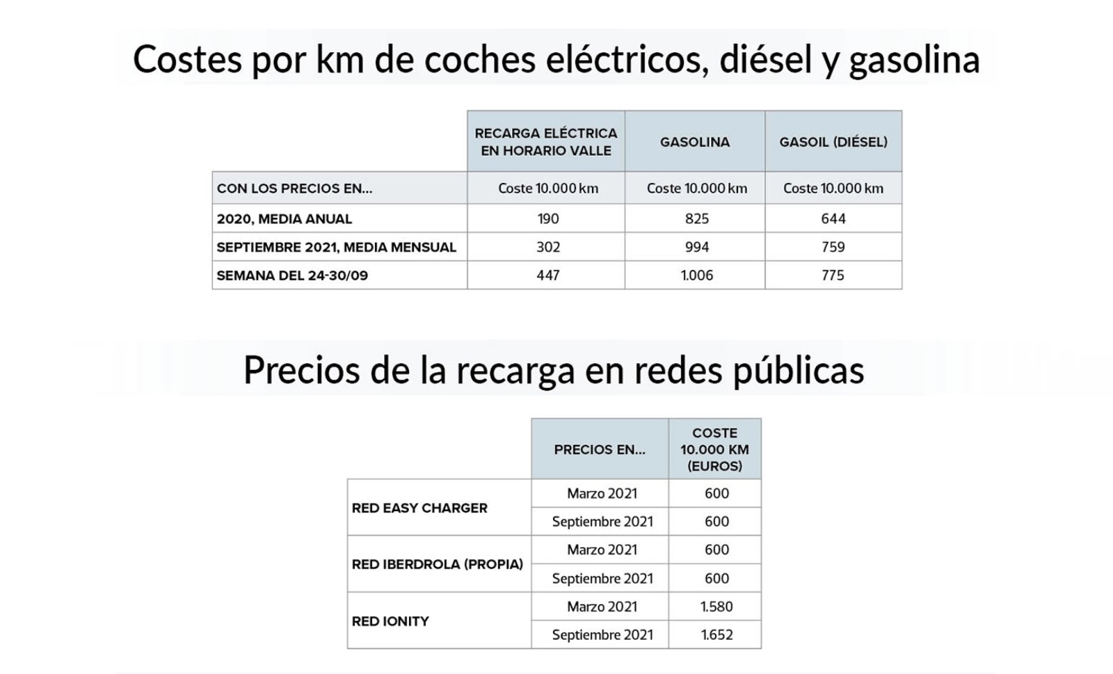 Comparativa de precios recarga de coche eléctrico de la OCU